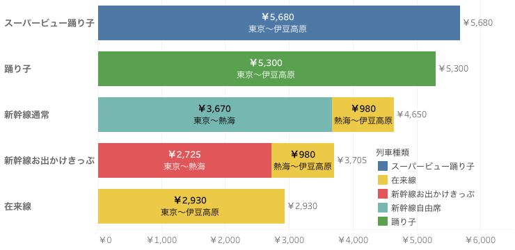 伊豆グラフ