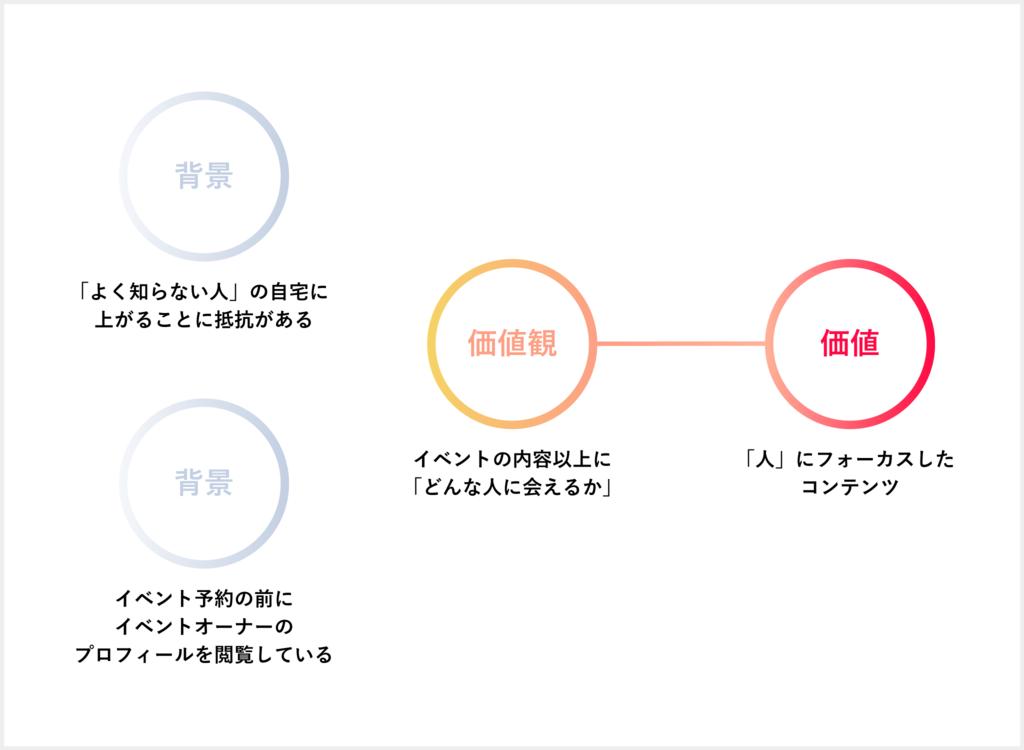f:id:yu-hirai:20181112161555p:plain