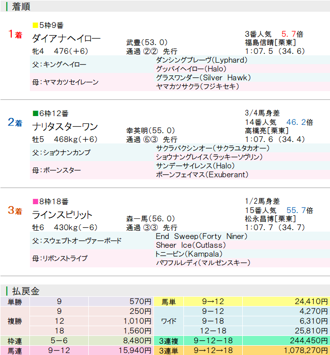 f:id:yu-ichi211:20170823022236p:plain