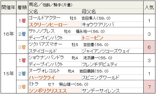 f:id:yu-ichi211:20170924031901p:plain