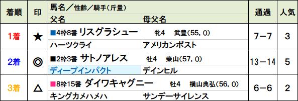 f:id:yu-ichi211:20180206025820p:plain