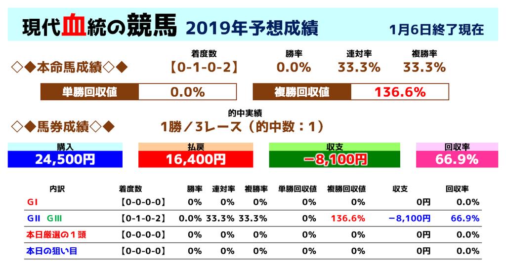 f:id:yu-ichi211:20190107221948p:plain