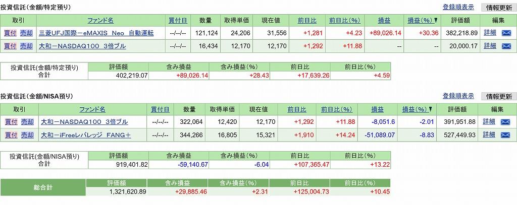 NASDAQ3倍ブルとiFreeレバレッジFANG+