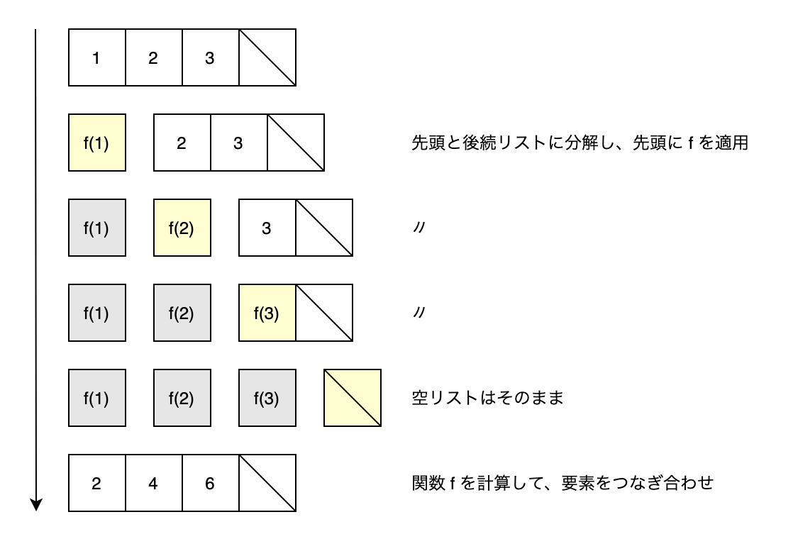 f:id:yu_dotnet2004:20210308131830p:plain