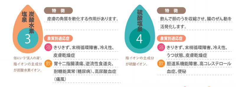 泉質別適応症:炭酸水素塩泉 硫黄塩泉