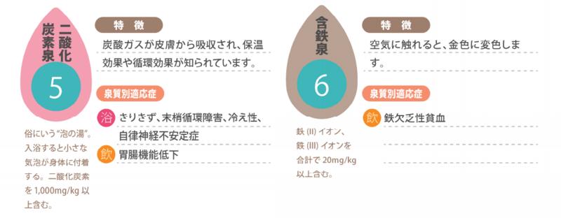 泉質別適応症:二酸化炭素泉 含有泉