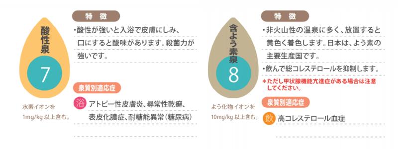 泉質別適応症:酸性泉 含よう素泉