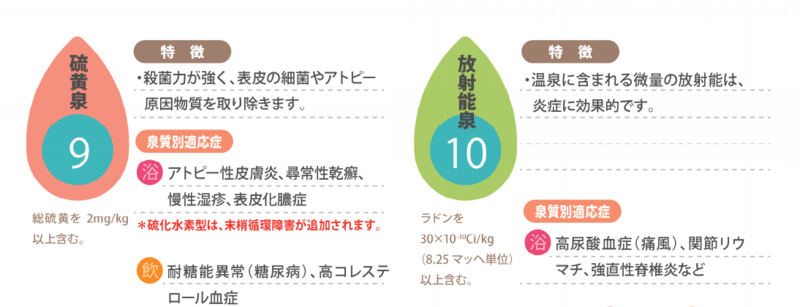 泉質別適応症:硫黄泉 放射能泉