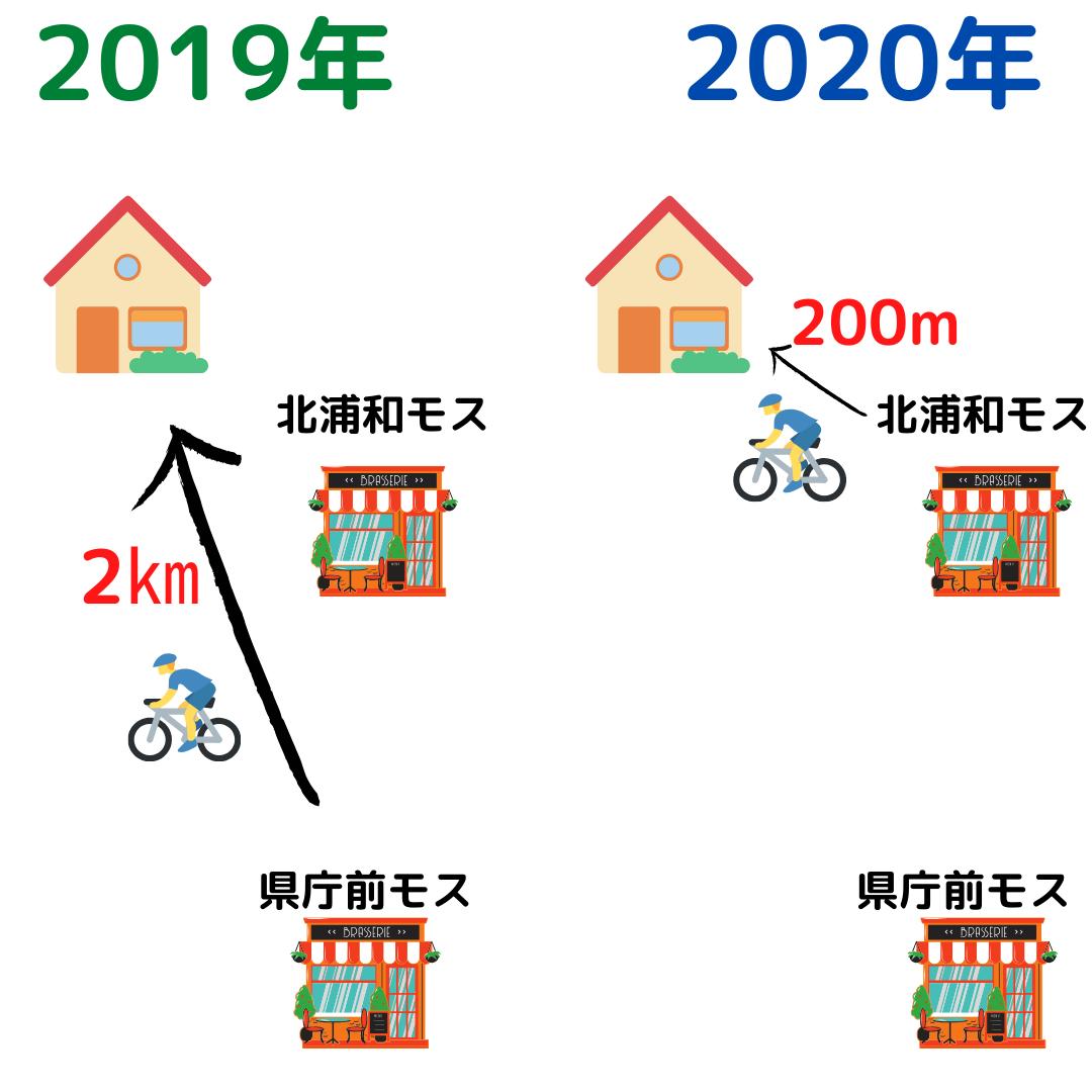f:id:yubayashi88:20200510232726p:plain