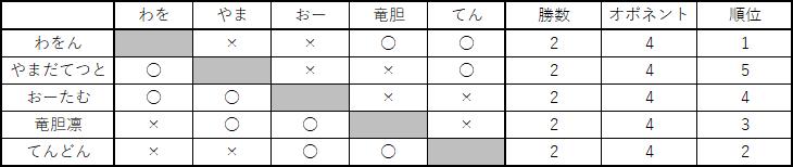 f:id:yubune_poke:20180314174509p:plain