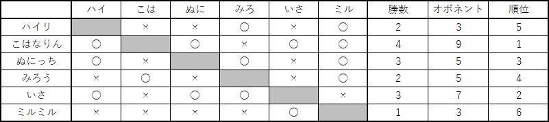 f:id:yubune_poke:20180315215007p:plain
