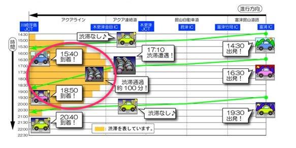 東京アクアライン 渋滞 画像