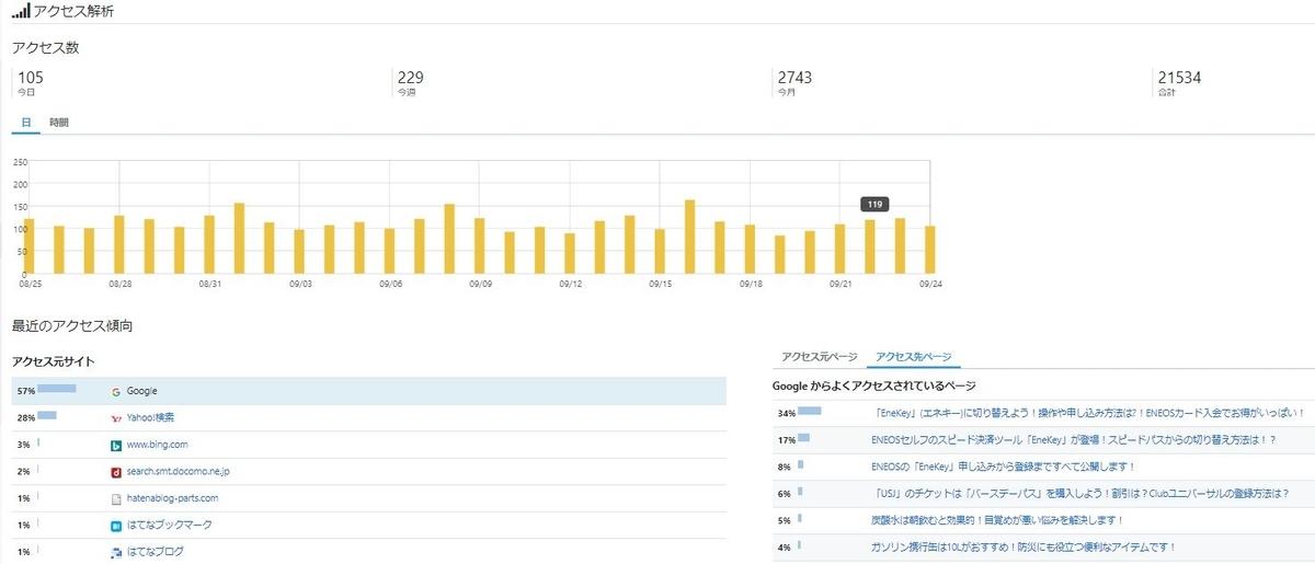 ブログ アクセス数 画像