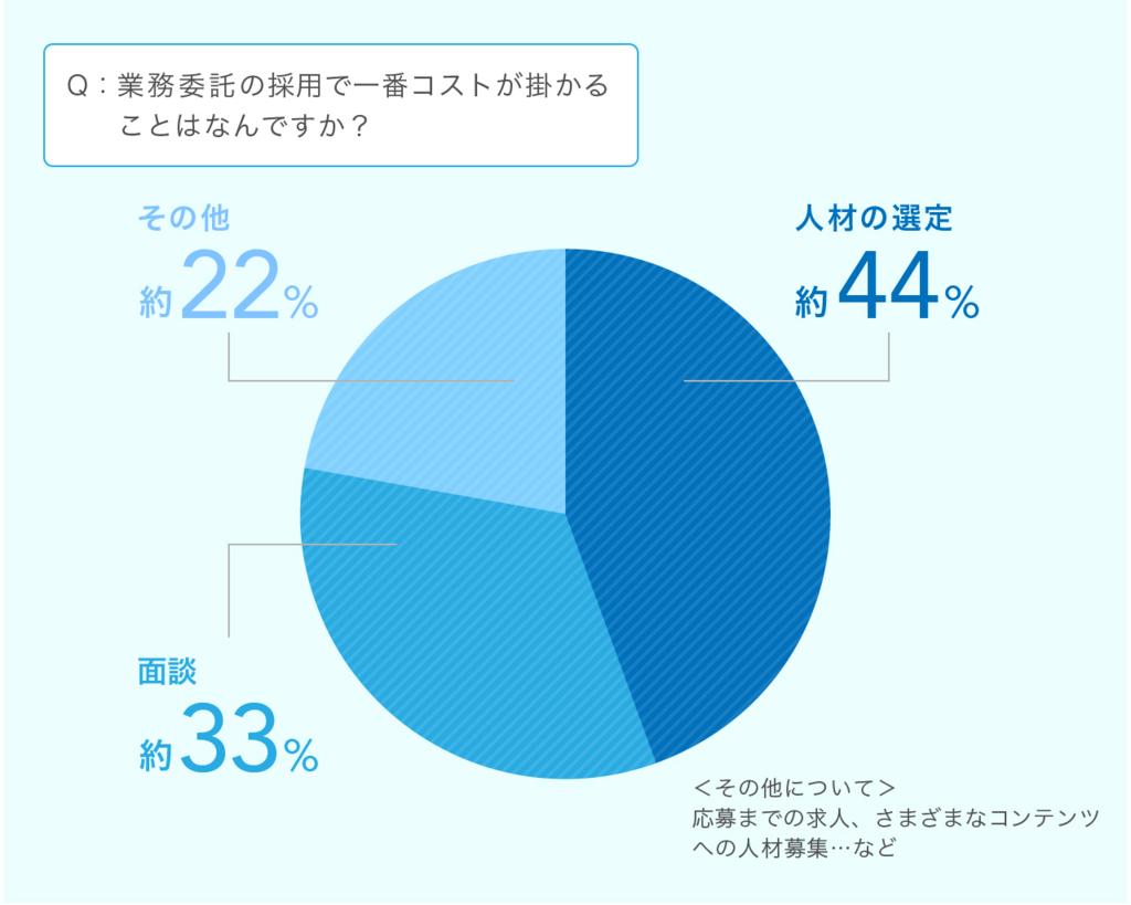 人材の選定 約44% 面談 約33% その他 約22%(応募までの求人、さまざまなコンテンツへの人材募集 など)