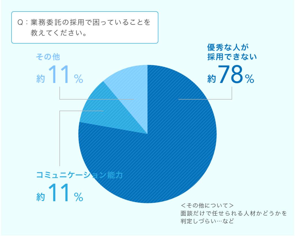 優秀な人が採用できない 約78% コミュニケーションスキル 約11% その他 約11%(面談だけで任せられる人材かどうかを判定しづらい など)
