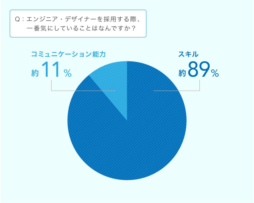 スキル 約89% コミュニケーションスキル 約11%