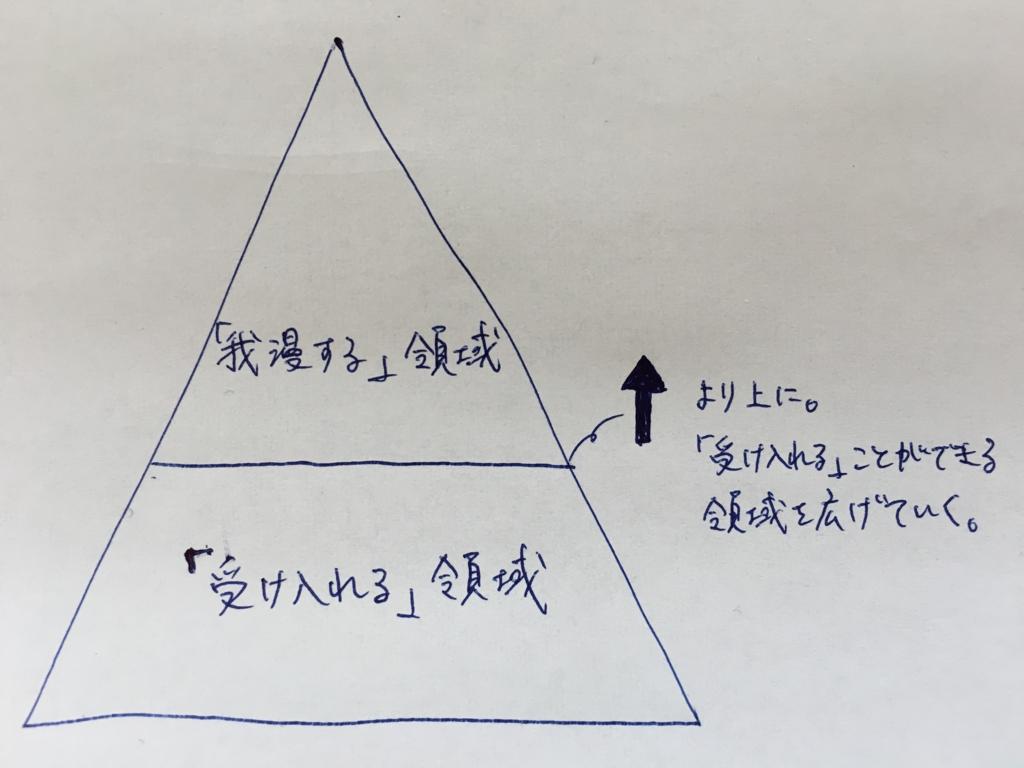 f:id:yudaism:20170503123354j:plain