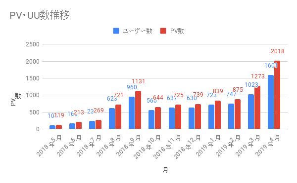 UU数、PV数の推移