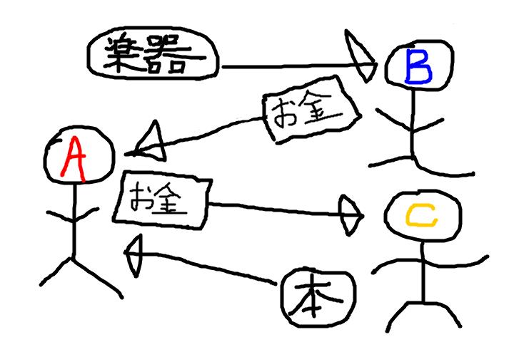 f:id:yugakusya00X:20170405182908p:plain