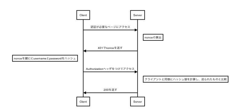 jsでシーケンスダイアグラムを描画するjs-sequence-diagrams - 雑多なメモ置き場