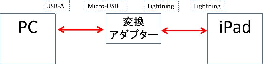 f:id:yuhki_kun:20200506100115p:plain