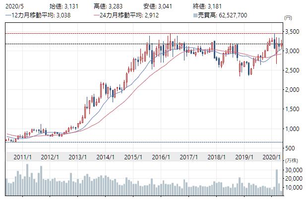 f:id:yuhki_kun:20200521112619p:plain