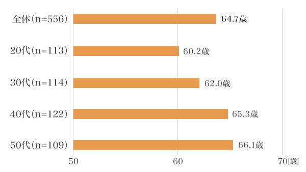 世代別比較 くらしとお金に関する調査2018