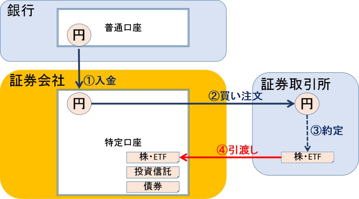 f:id:yuhki_kun:20200707101851p:plain