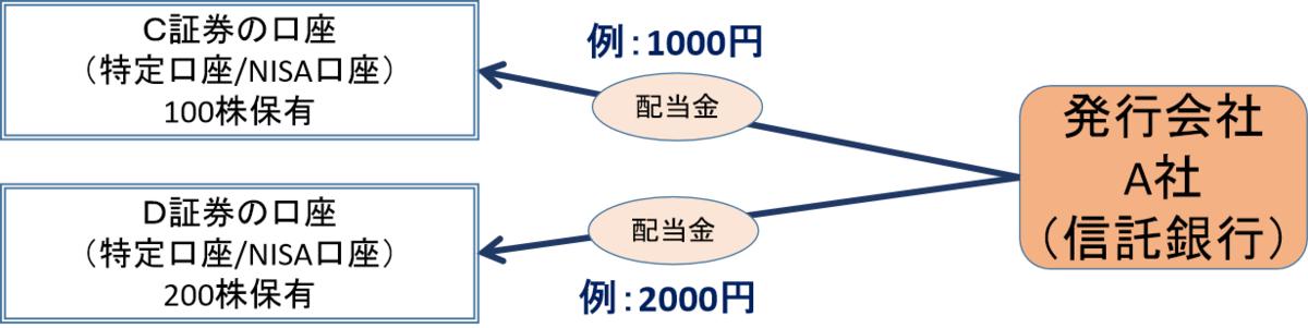 株式数比例配分方式