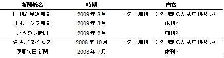 f:id:yuichi0613:20100123214258j:image