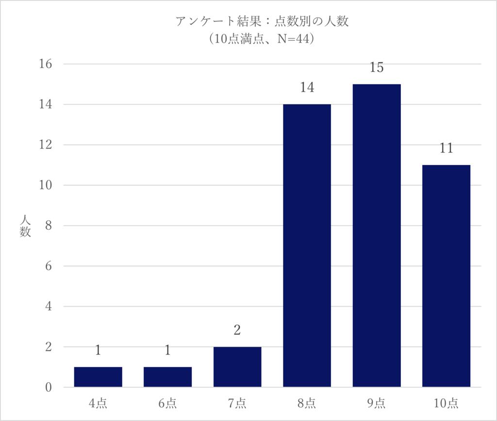 f:id:yuiga-k:20180130104502p:plain