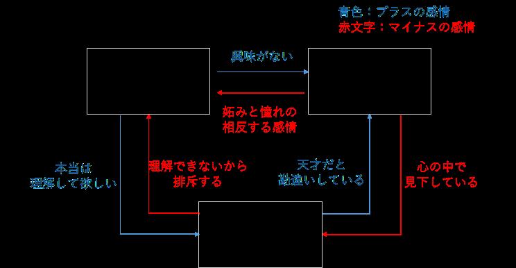 f:id:yuiga-k:20180222184659p:plain
