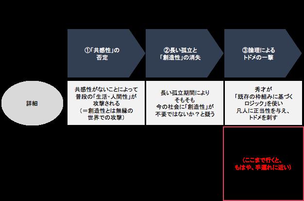 f:id:yuiga-k:20180227191032p:plain