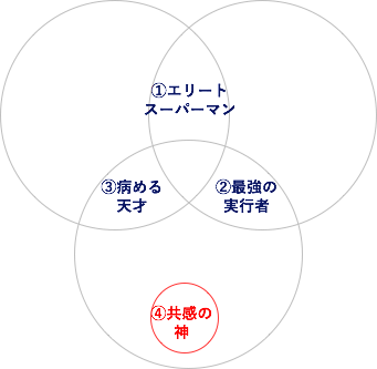 f:id:yuiga-k:20180227191349p:plain