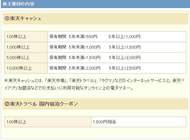 f:id:yuikabu:20210213070054p:plain