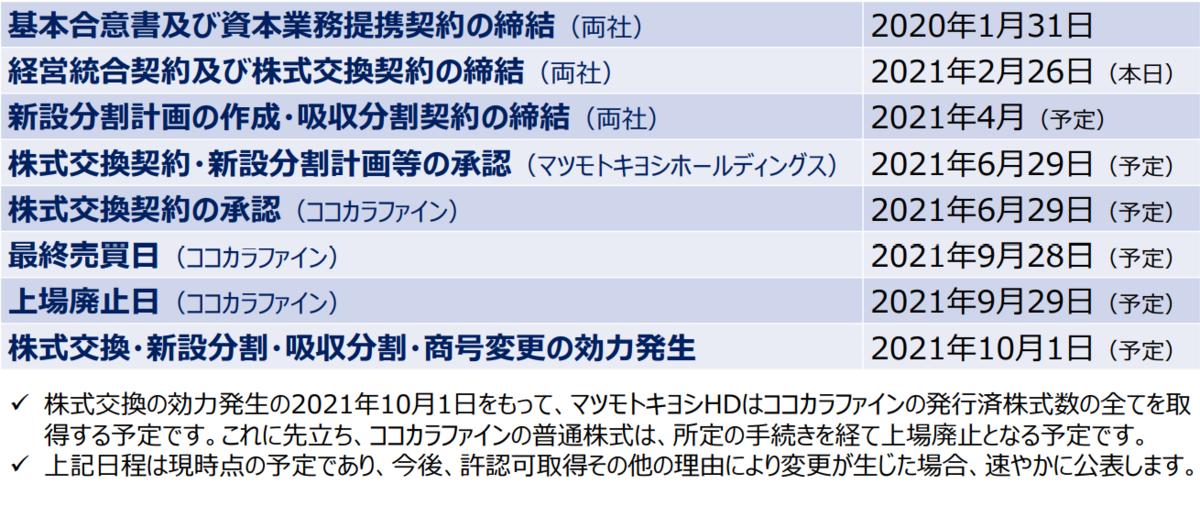 f:id:yuikabu:20210228045607p:plain