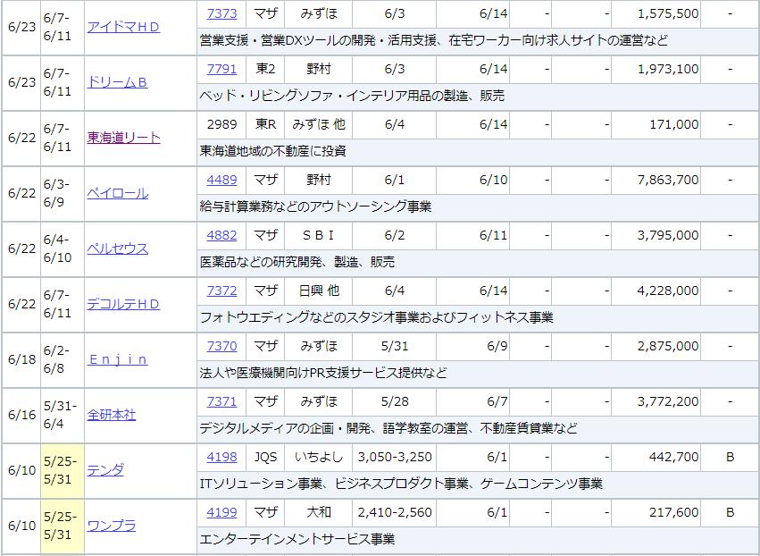 f:id:yuikabu:20210525235004p:plain