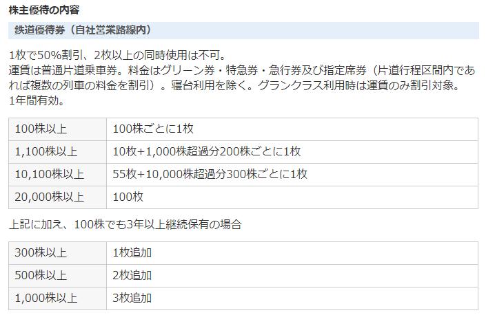 f:id:yuikabu:20210529052337p:plain