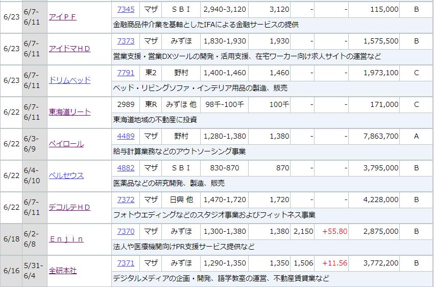 f:id:yuikabu:20210619225751p:plain