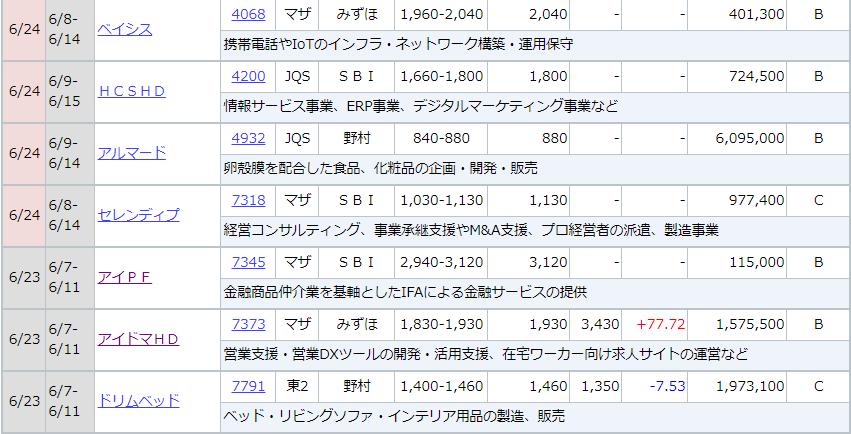 f:id:yuikabu:20210624044922p:plain