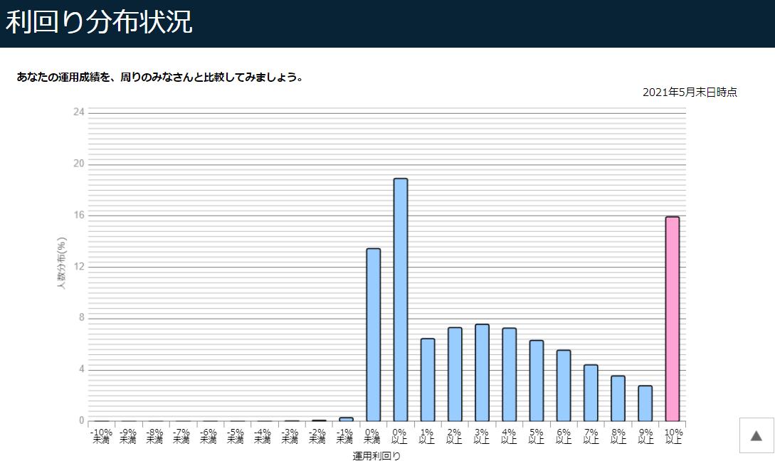 f:id:yuikabu:20210630170509p:plain