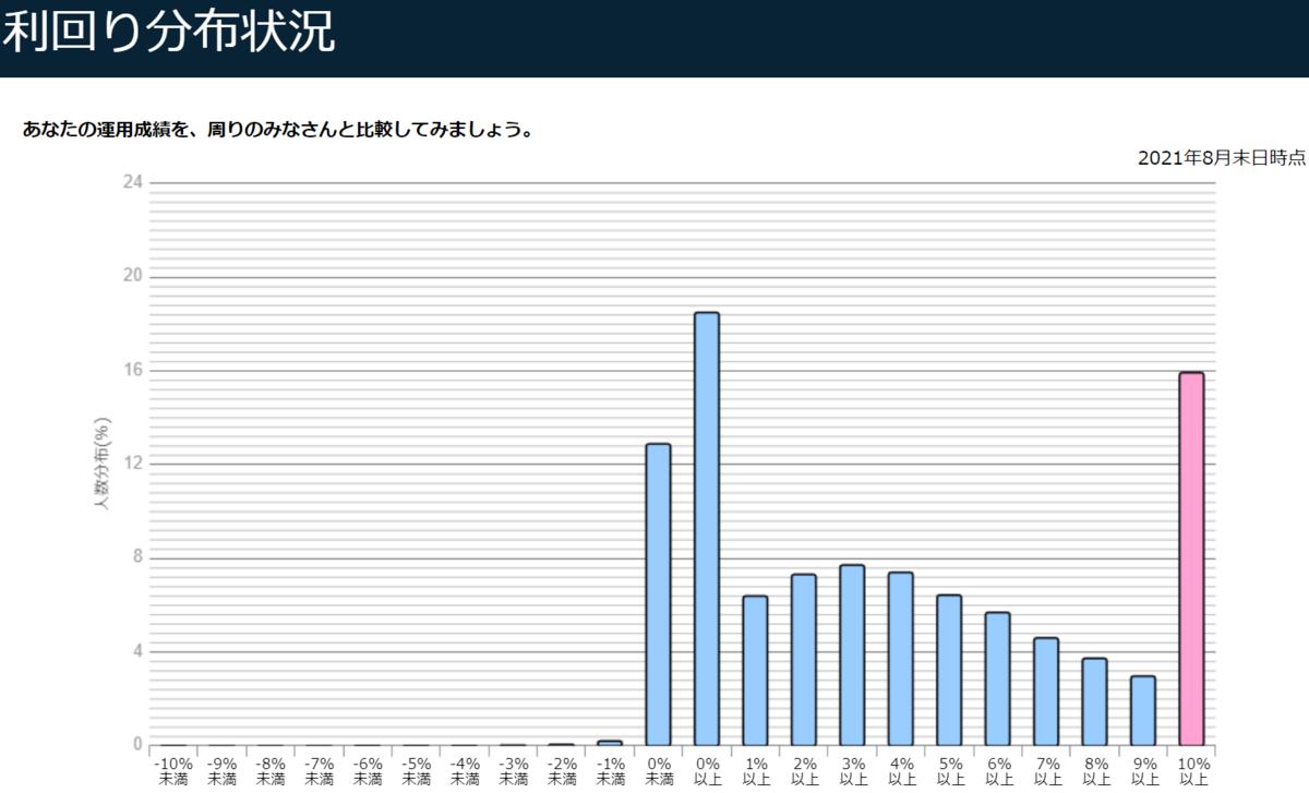 f:id:yuikabu:20211001024533p:plain