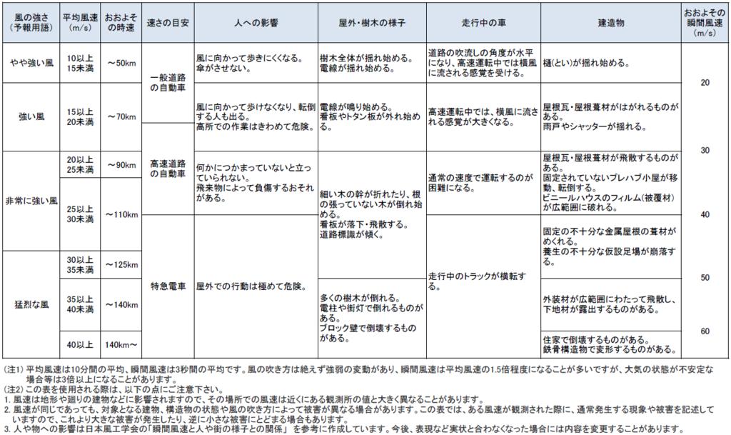 f:id:yuirei-1107:20160822165930p:plain