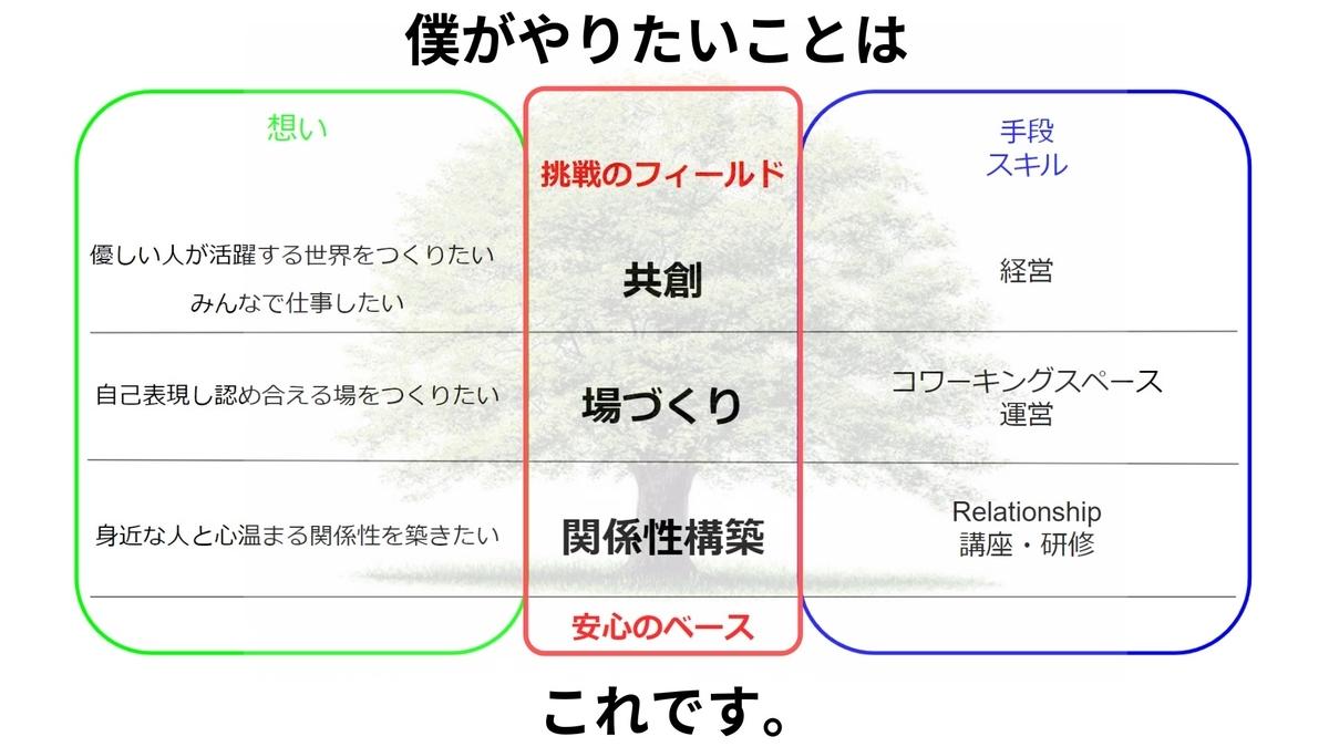 f:id:yuji-52-grn-00:20190623085955j:plain