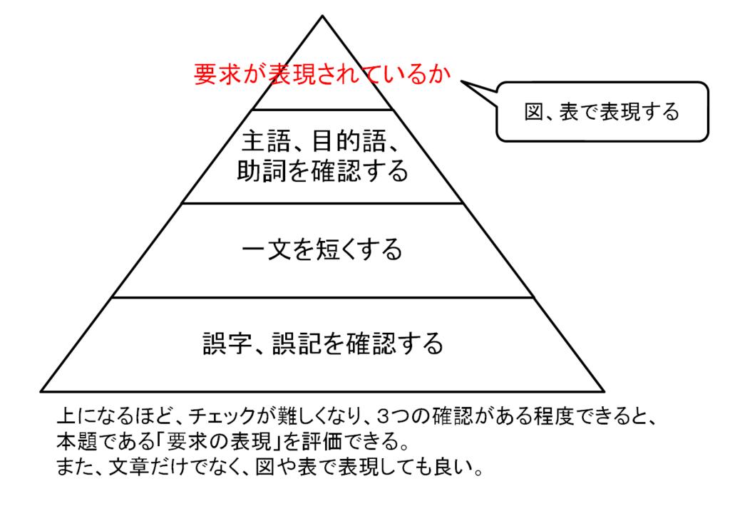 f:id:yuji-tanaak:20180221195047p:plain
