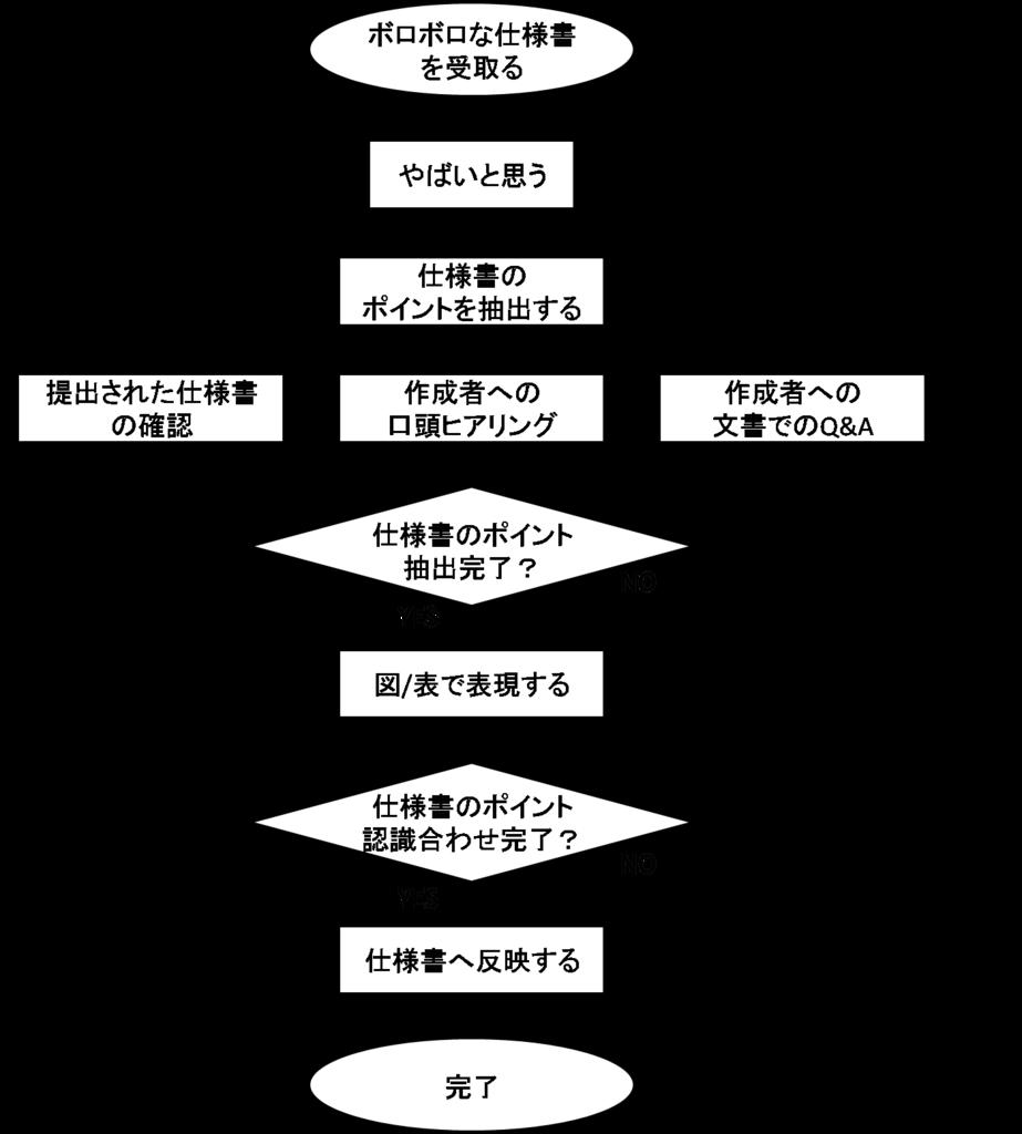 f:id:yuji-tanaak:20180224154634p:plain
