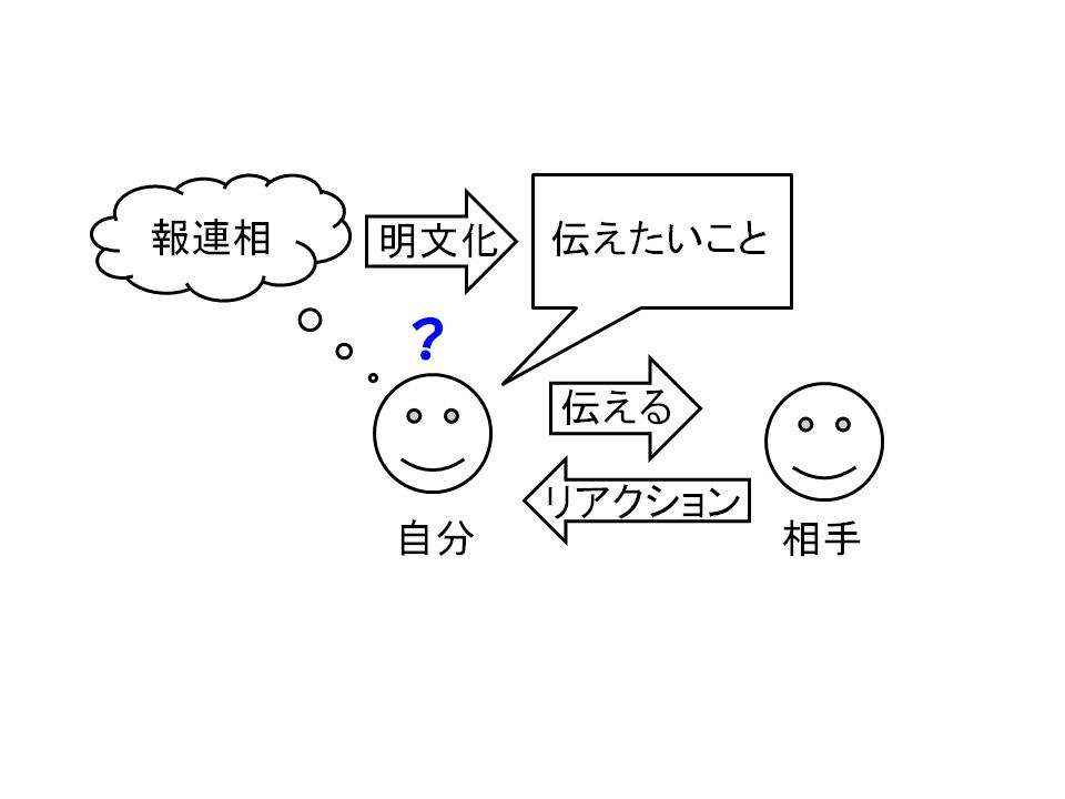 f:id:yuji-tanaak:20180428160130p:plain