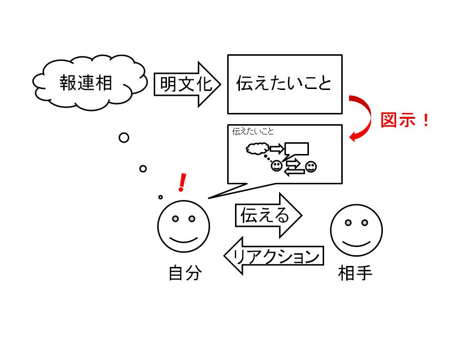 f:id:yuji-tanaak:20180428160152p:plain