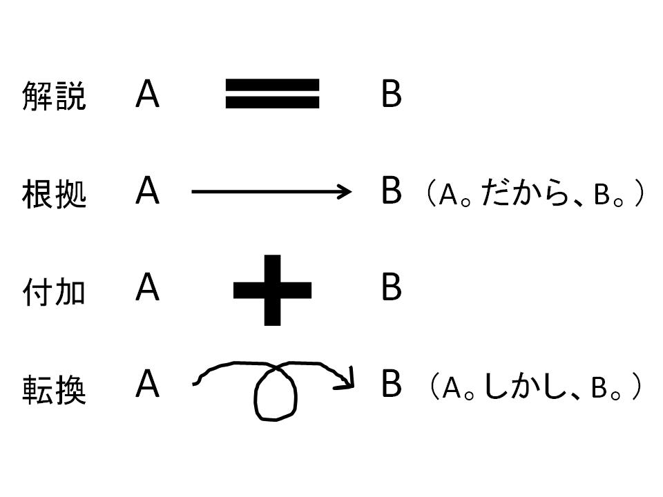 f:id:yuji-tanaak:20180513081058p:plain