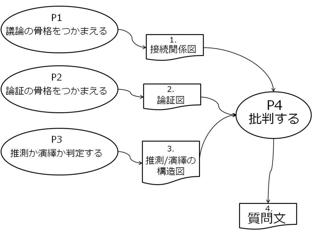 f:id:yuji-tanaak:20180815103544j:plain